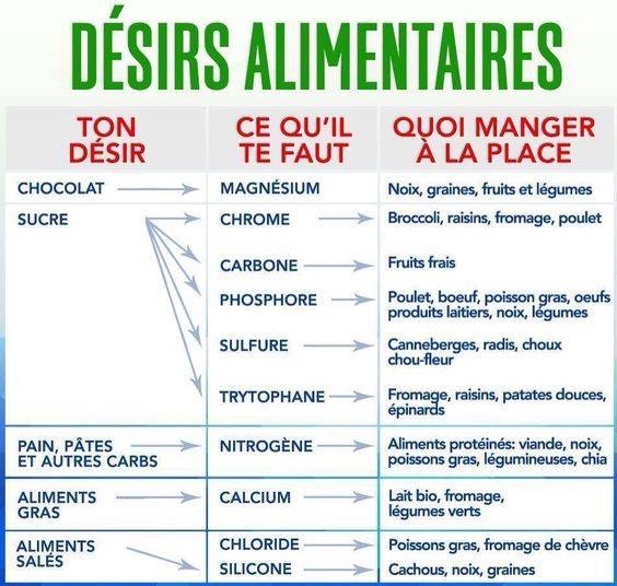 Désirs alimentaires